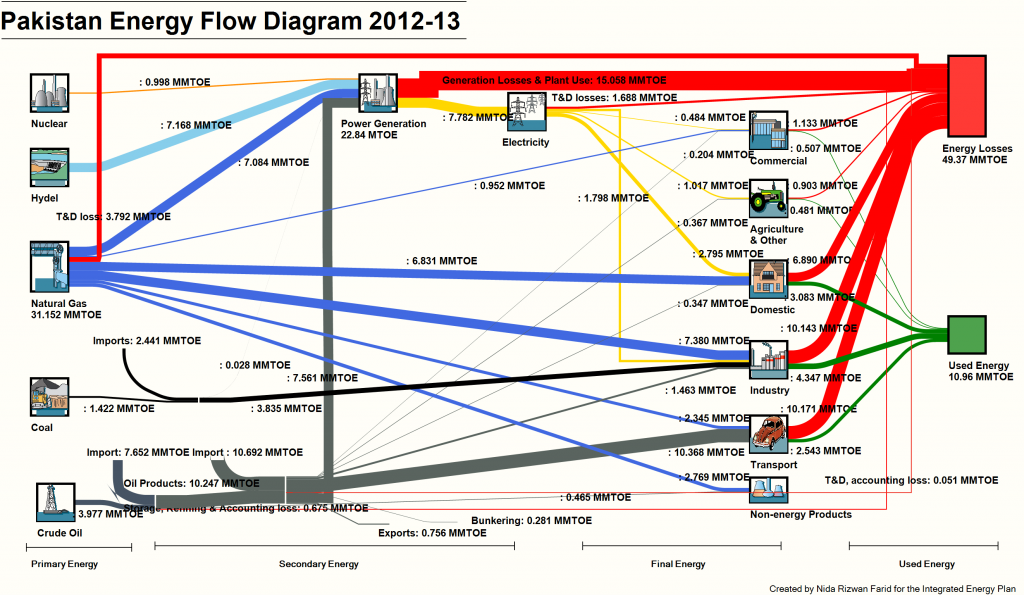 Pakistan's first comprehensive energy flow diagram